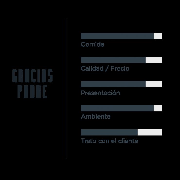 Valoracion GRACIAS PADRE JUNGLE