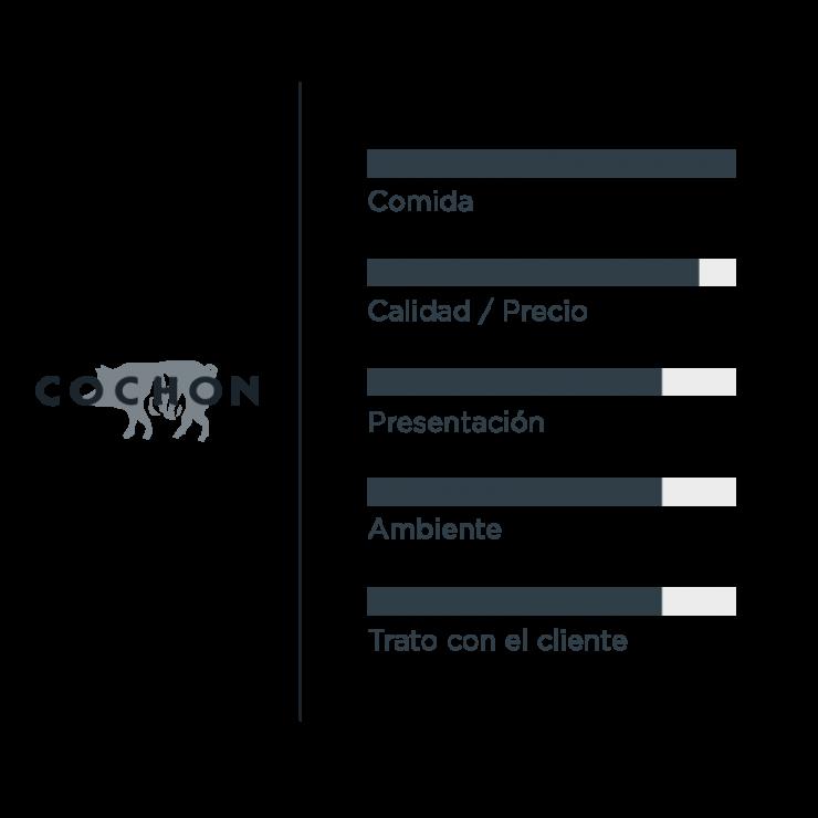 Valoración COCHON