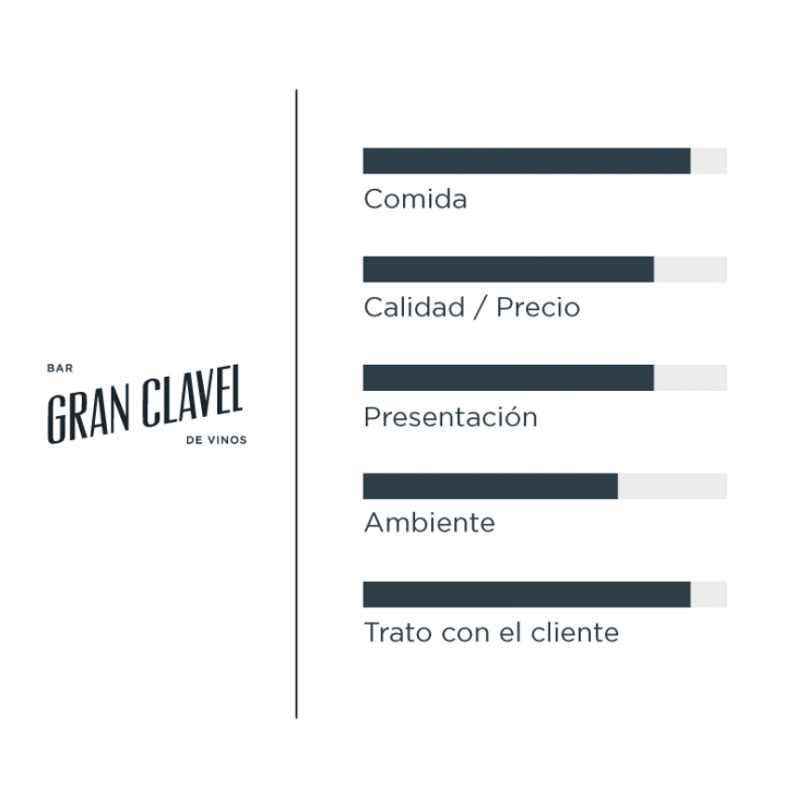 Valoracion GRAN CLAVEL