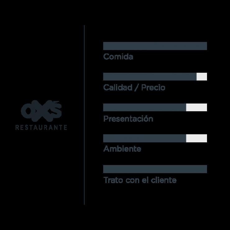 Valoracion y Opiniones Restaurante OXS Madrid
