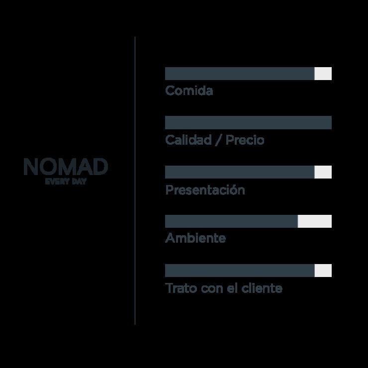 Opiniones Valoracion Nomad Everyday Barcelona