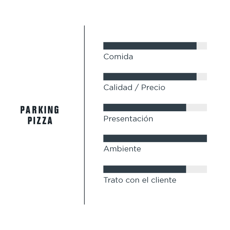 Valoracion Opinion Parking Pizza Barcelona