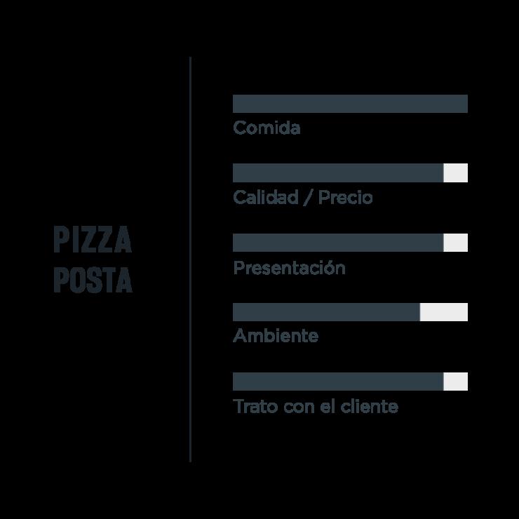 Opiniones Pizza Posta Madrid
